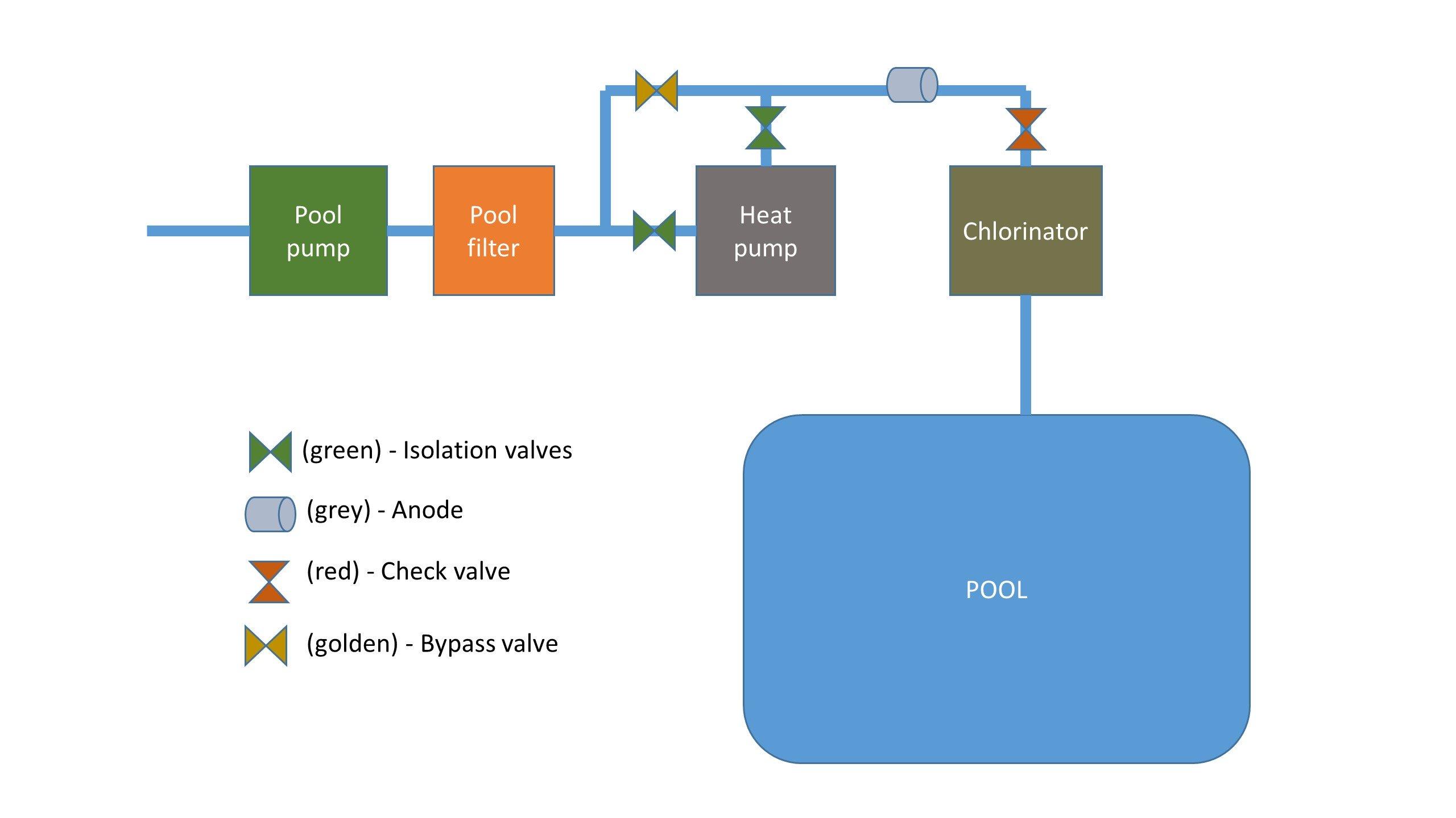 Typical pool heat pump installation setup